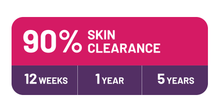 90% skin clearance at 12 weeks, 1 year, and 5 years